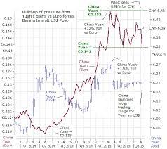 global markets futures slide spooked china weakens the yuan rattles global markets gary dorsch