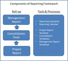 pmo reporting project status reporting