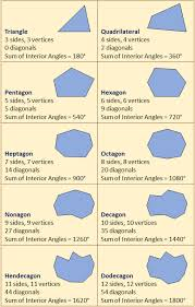 Interior Angle Sum Of A Decagon Polygons Examples Worked Solutions Videos Worksheets