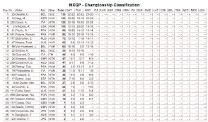ama motocross standings motoxaddicts race results 2015 mxgp of patagonia argentina
