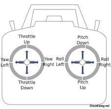 setup failsafe on quadcopter flight controller radio receiver