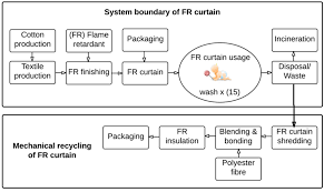 fibers free full text global consumption of flame retardants