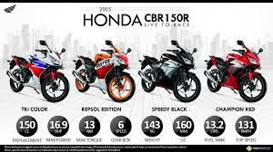 honda cbr cc and price 2015 honda cbr150r shades which one do you like