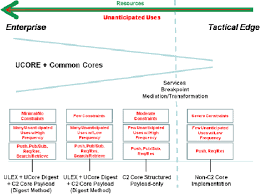 xml pattern space figure 4 from xml standards as the basis for data interoperability