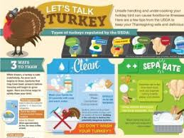 usda food safety tips for cooking thanksgiving turkeys beef2live