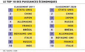 classement cuisine mondiale 2014 le brésil est 6ème dans le classement économique mondial actualité