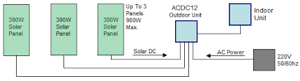 dc solar air conditioner heat pump solar air conditioning