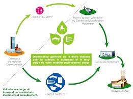 fourniture de bureau lyon recyclage mobilier bureau fourniture neuf et occasion recyclage