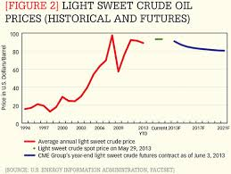 light sweet crude price figure 2 light sweet crude oil prices historical and futures