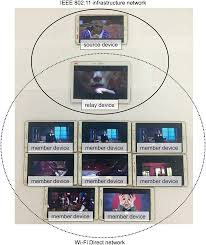 plos one scalable video streaming relay for smart mobile devices