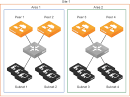 River Bed Definition Defining A Hybrid Network Topology