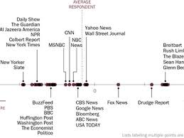 here u0027s how liberal or conservative major news sources really are