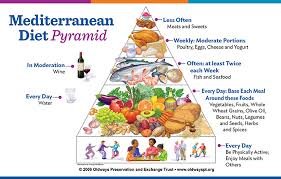 mediterranean food pyramid healthy living