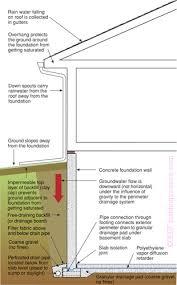 Exterior Basement Wall Insulation by Understanding Basements Building Science Corporation