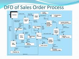 auditing sales and cash receipts ppt video online download