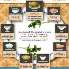 9 thanksgiving infographics that are worth checking out shape magazine