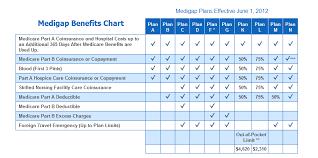 Texas travel insurance comparisons images Cigna medicare supplement plans texas 2017 png