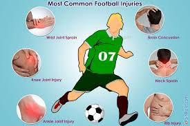 Tibiofibular Ligament Injury Common Football Injuries Are Sprain Of Neck Wrist Ankle Knee