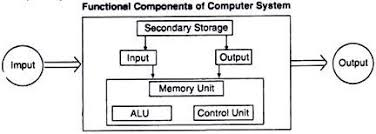 computer system elements and components with diagram