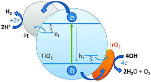 catalysts free full text heterogeneous photocatalysis recent
