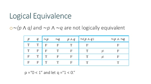Pq Truth Table Truth Table