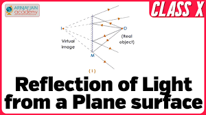 Physics Of Light Reflection Of Light From A Plane Surface Light Physics Class