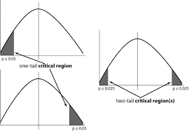comparing groups for statistical differences how to choose the
