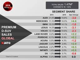 lexus definition greek ds 7 crossback the premium suv according to french jato