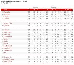 barclays premier league full table bybenayvaneese premiership league table