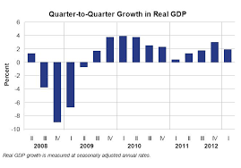 us department of commerce bureau of economic analysis growth slows in quarter u s bureau of economic analysis