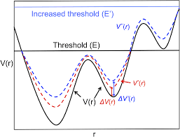 navigating in foldonia using accelerated molecular dynamics to