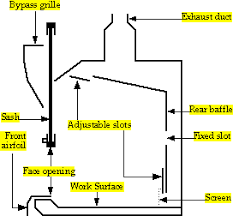 lab hood exhaust fans how a fume hood works