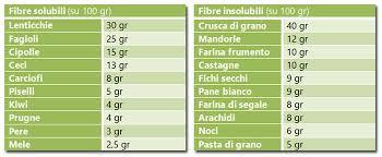 glucidi alimenti carboidrati complessi quali sono e a cosa servono