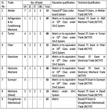 Iti Job Electrician Central Human Resource Department Recruitment 2015 Apply For