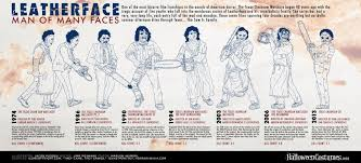 leatherface man of many faces infographic halloween costumes blog