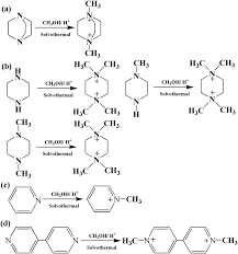 concise template syntheses of gallium phosphates driven by in situ