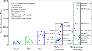 multidimensional performance optimization of conducting polymer
