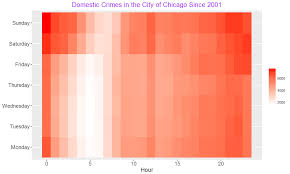 Chicago Crime Heat Map by Using Mongodb With R And Python