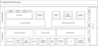 help desk organizational structure musings on organizational structure glen west