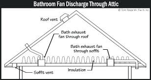 Bathroom Fan Venting Lofty Bathroom Exhaust Through Roof Exhaust Awesome Bathroom Fan