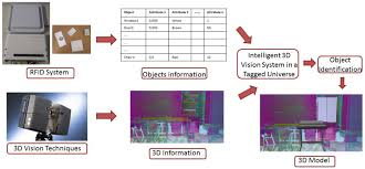 sensors free full text evolution of rfid applications in