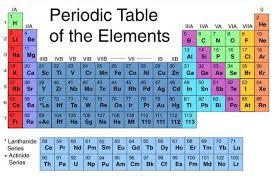 Basic Periodic Table Create A Visual Basic Program Techyv Com