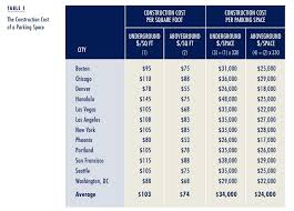 americans can t afford the high cost of parking requirements