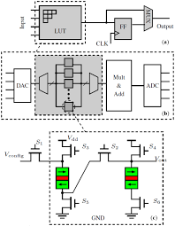 jlpea free full text stochastic based spin programmable gate