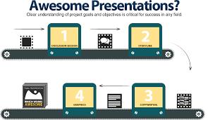 Powerpoint writing service   Custom professional written essay service