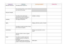 aqa gcse pe new specification components of fitness u0026 fitness