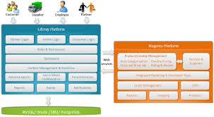 Magento B2b E Commerce Platform B2c E Commerce Liferay Magento Integration To Deliver The Best Of Portal E