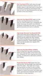 forrest table saw blades catchy cutting mdf supplier similiar saw blade keywords and tct