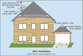 attic ventilation home owners networkhome owners network