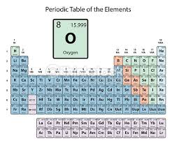 Periodic Table Sr Oxygen Big On Periodic Table Of The Elements With Atomic Number